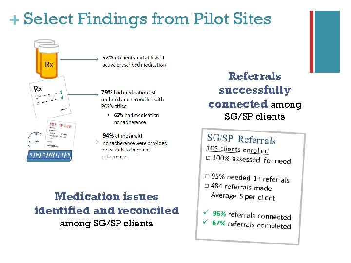 + Select Findings from Pilot Sites Referrals successfully connected among SG/SP clients Medication issues