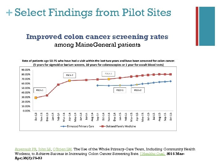 + Select Findings from Pilot Sites Improved colon cancer screening rates among Maine. General