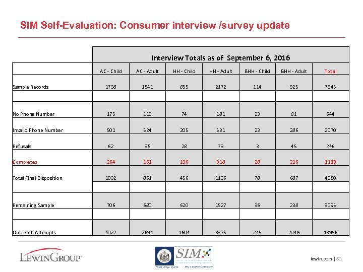 SIM Self-Evaluation: Consumer interview /survey update Interview Totals as of September 6, 2016 AC