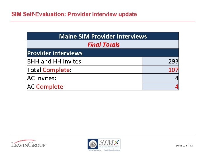 SIM Self-Evaluation: Provider interview update Maine SIM Provider Interviews Final Totals Provider interviews BHH