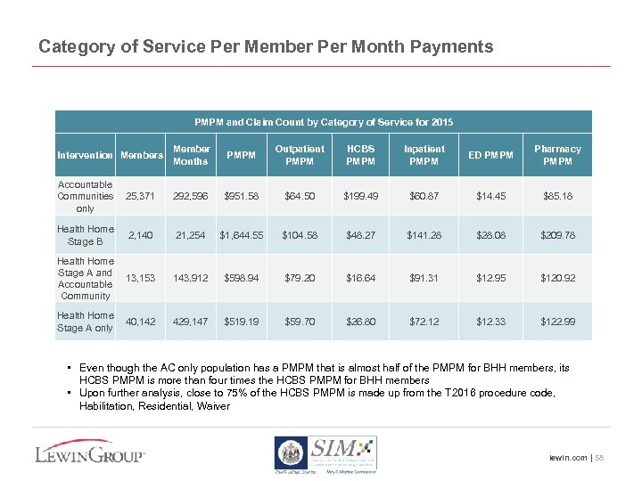 Category of Service Per Member Per Month Payments PMPM and Claim Count by Category