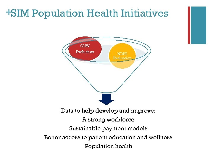 +SIM Population Health Initiatives CHW Evaluation NDPP Evaluation Data to help develop and improve: