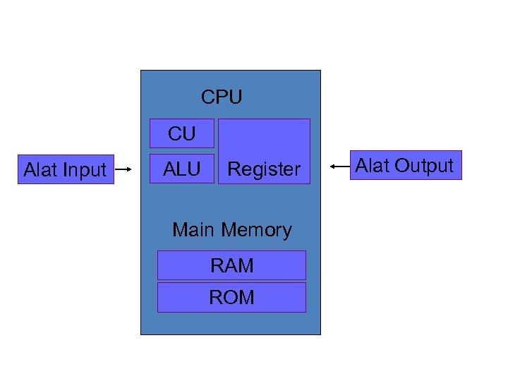CPU CU Alat Input ALU Register Main Memory RAM ROM Alat Output
