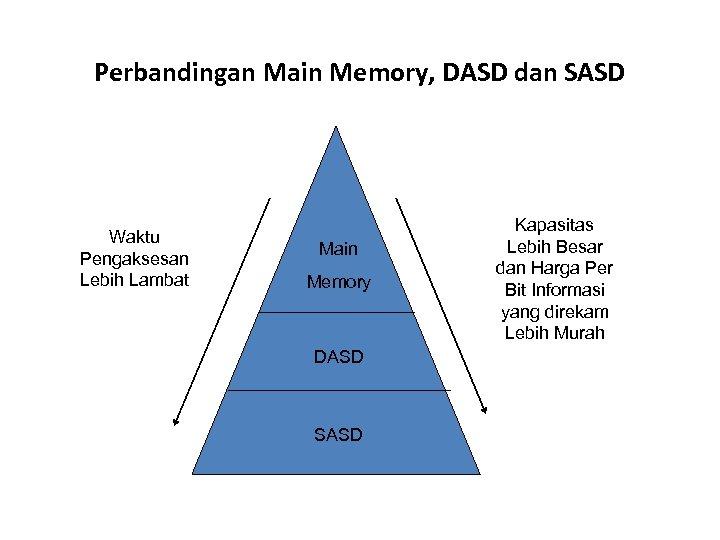 Perbandingan Main Memory, DASD dan SASD Waktu Pengaksesan Lebih Lambat Main Memory DASD SASD