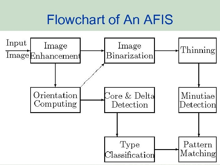 Flowchart of An AFIS