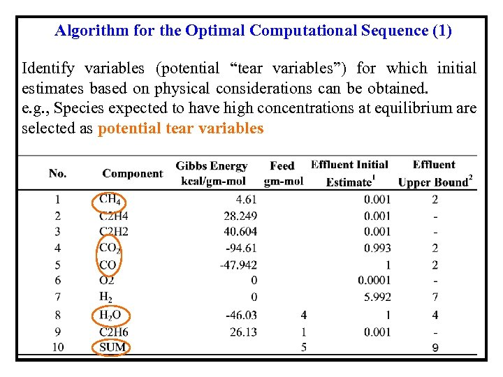 """Algorithm for the Optimal Computational Sequence (1) Identify variables (potential """"tear variables"""") for which"""