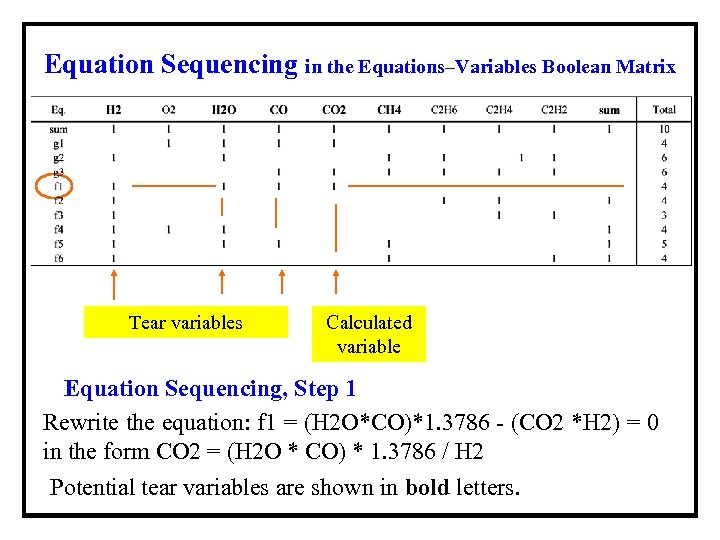 Equation Sequencing in the Equations–Variables Boolean Matrix Tear variables Calculated variable Equation Sequencing, Step