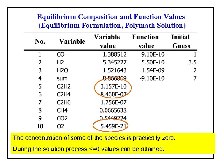 Equilibrium Composition and Function Values (Equilibrium Formulation, Polymath Solution) The concentration of some of