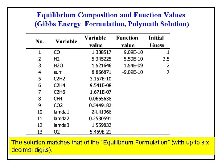 Equilibrium Composition and Function Values (Gibbs Energy Formulation, Polymath Solution) The solution matches that