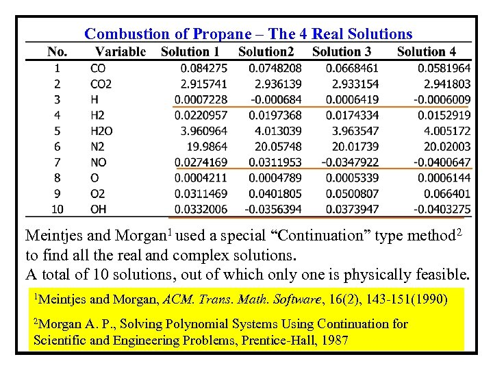 Combustion of Propane – The 4 Real Solutions Meintjes and Morgan 1 used a
