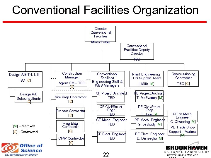 Conventional Facilities Organization Director Conventional Facilities Marty Fallier Conventional Facilities Deputy Director TBD Design