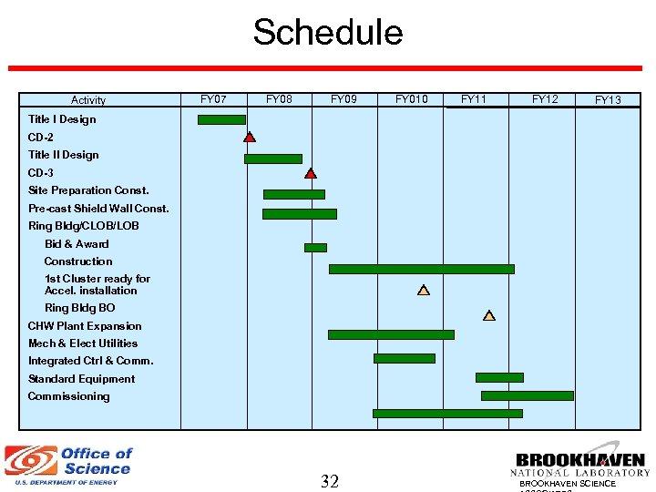 Schedule Activity FY 07 FY 08 FY 09 FY 010 FY 11 FY 12