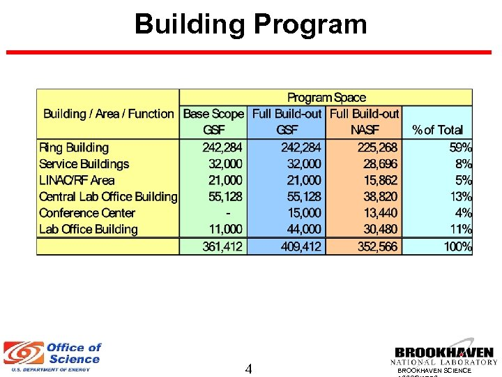 Building Program 4 BROOKHAVEN SCIENCE