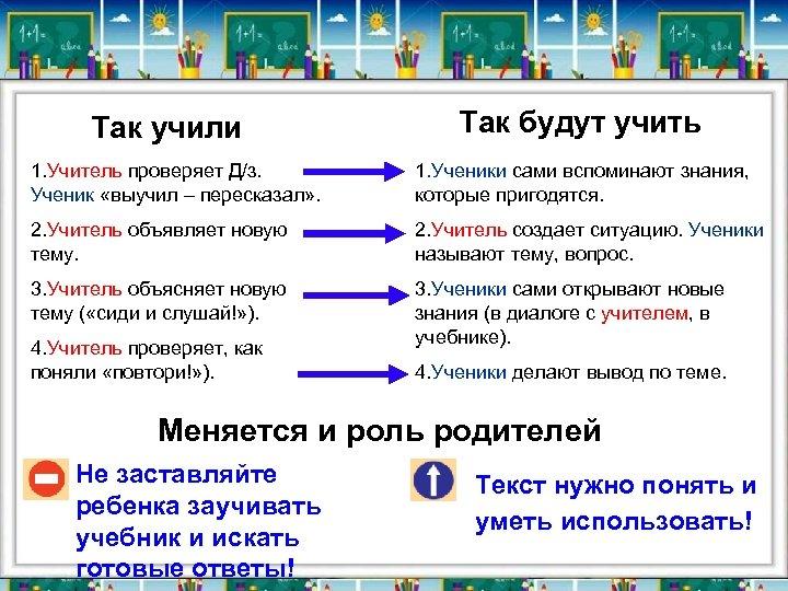 Так учили Так будут учить 1. Учитель проверяет Д/з. Ученик «выучил – пересказал» .