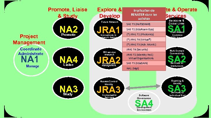 Promote, Liaise & Study Explore & Develop Future Network Project Management Coordinate Administrate NA