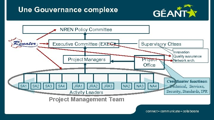 Une Gouvernance complexe NREN Policy Committee Executive Committee (EXEC) Supervisory Cttees Project Managers SA