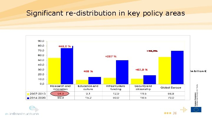 Significant re-distribution in key policy areas • • • 26