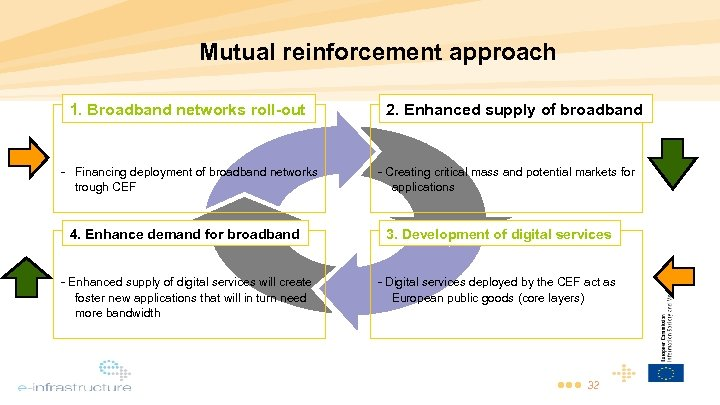 Mutual reinforcement approach 1. Broadband networks roll-out 2. Enhanced supply of broadband - Financing