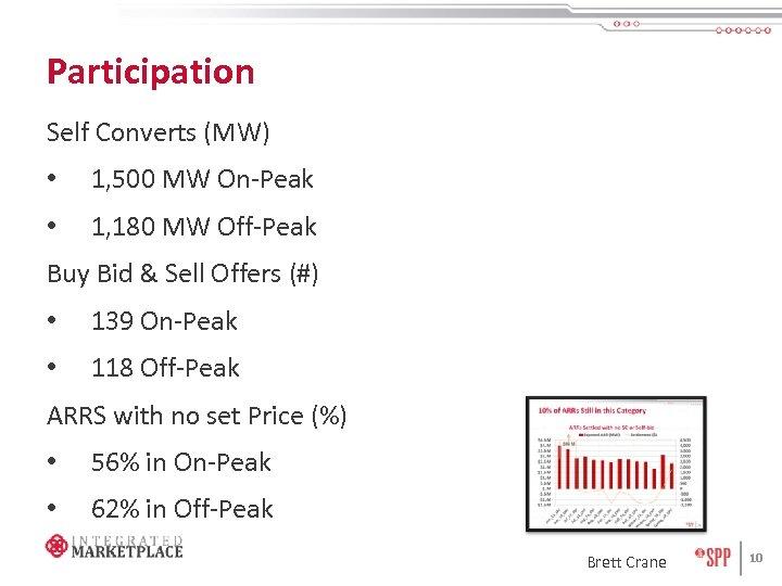 Participation Self Converts (MW) • 1, 500 MW On-Peak • 1, 180 MW Off-Peak