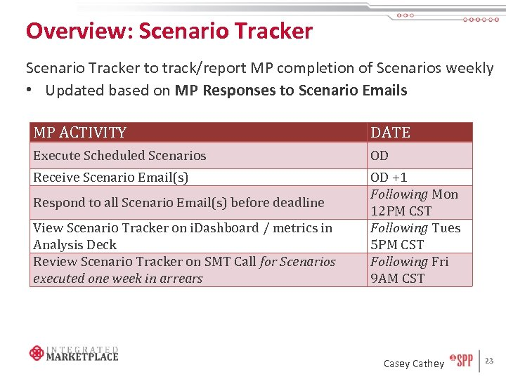 Overview: Scenario Tracker to track/report MP completion of Scenarios weekly • Updated based on