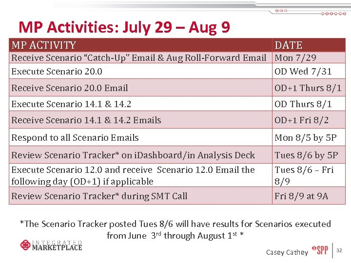 "MP Activities: July 29 – Aug 9 MP ACTIVITY DATE Receive Scenario ""Catch-Up"" Email"