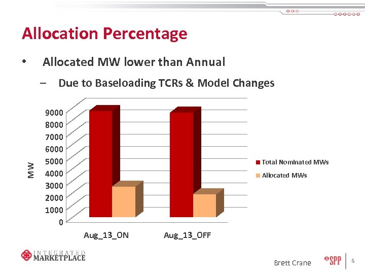 Allocation Percentage • Allocated MW lower than Annual MW – Due to Baseloading TCRs