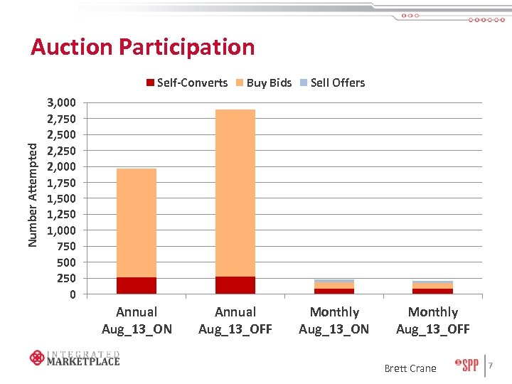 Auction Participation Number Attempted Self-Converts Buy Bids Sell Offers 3, 000 2, 750 2,