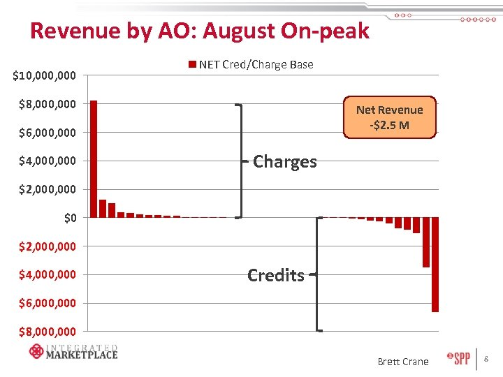 Revenue by AO: August On-peak $10, 000 NET Cred/Charge Base $8, 000 Net Revenue