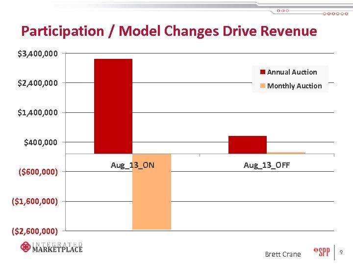 Participation / Model Changes Drive Revenue $3, 400, 000 Annual Auction $2, 400, 000
