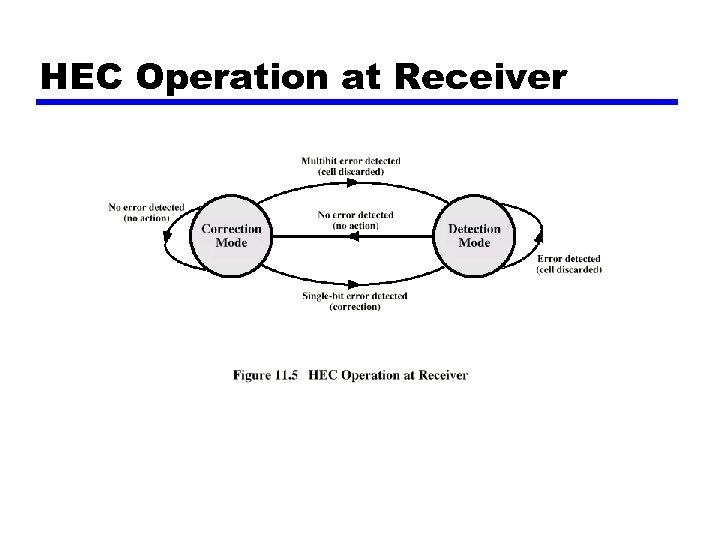 HEC Operation at Receiver