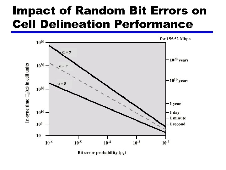 Impact of Random Bit Errors on Cell Delineation Performance