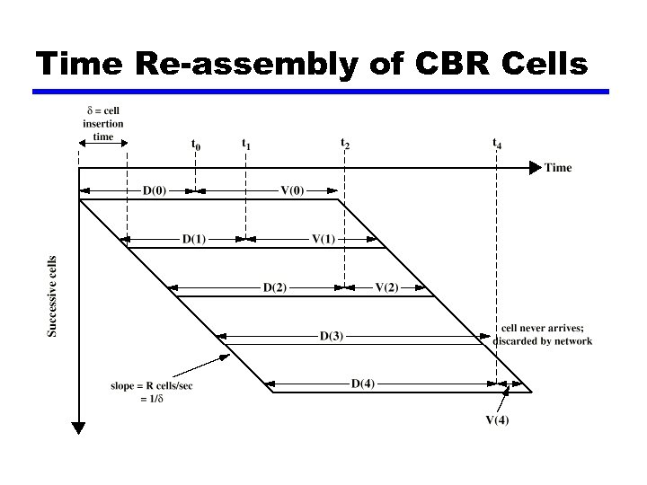 Time Re-assembly of CBR Cells