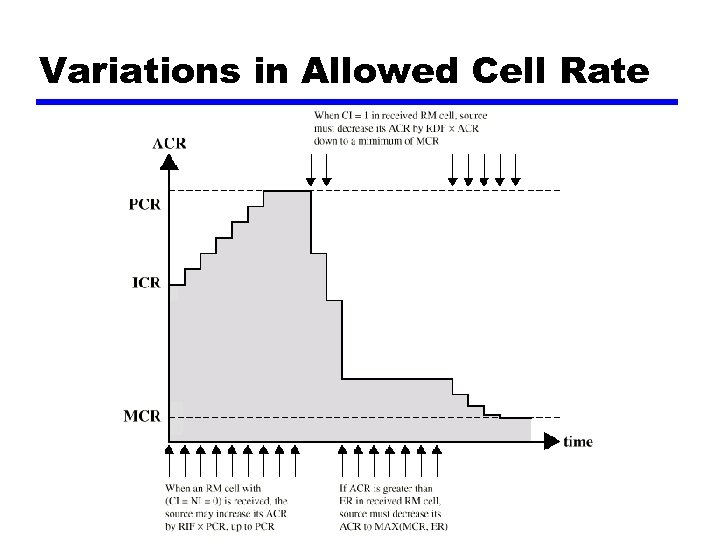 Variations in Allowed Cell Rate