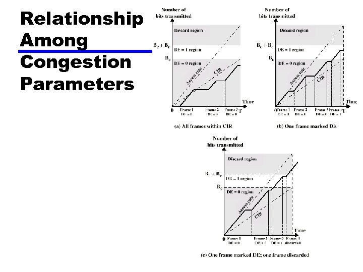 Relationship Among Congestion Parameters