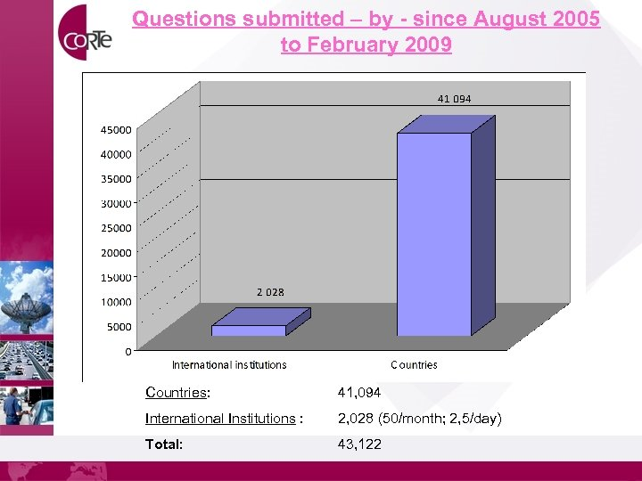 Questions submitted – by - since August 2005 to February 2009 Countries: 41, 094