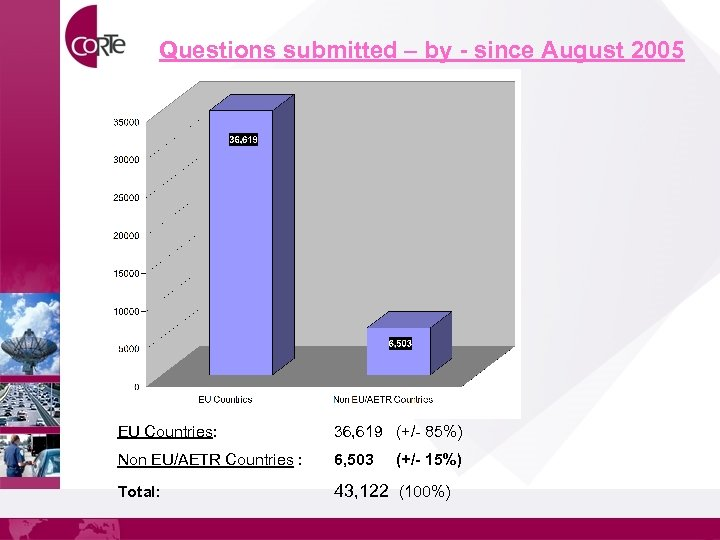 Questions submitted – by - since August 2005 EU Countries: 36, 619 (+/- 85%)