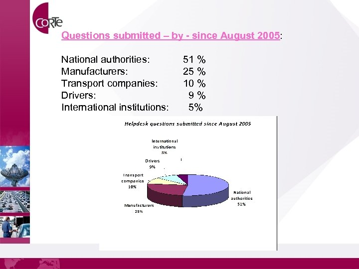 Questions submitted – by - since August 2005: National authorities: Manufacturers: Transport companies: Drivers: