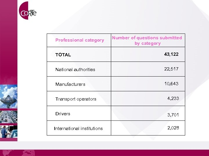Professional category Number of questions submitted by category TOTAL 43, 122 National authorities 22,