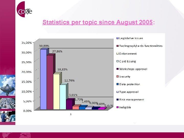 Statistics per topic since August 2005: