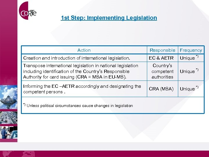 1 st Step: Implementing Legislation Action Creation and introduction of international legislation. Transpose international