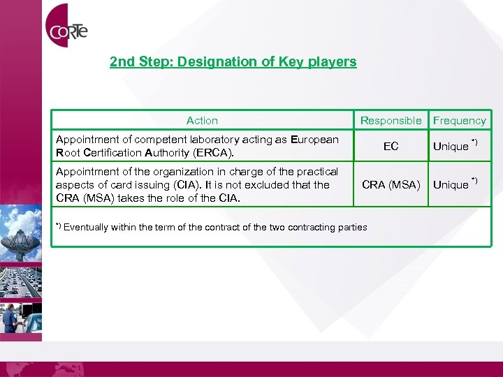 2 nd Step: Designation of Key players Action Responsible Appointment of competent laboratory acting