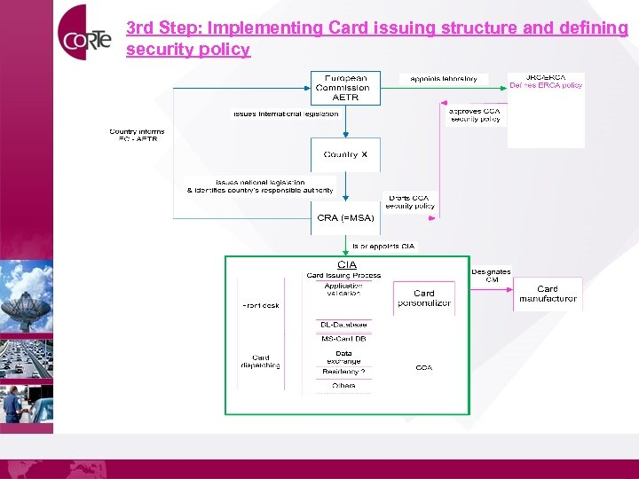 3 rd Step: Implementing Card issuing structure and defining security policy