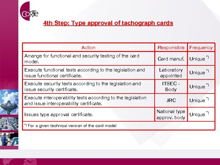 4 th Step: Type approval of tachograph cards Action Arrange for functional and security