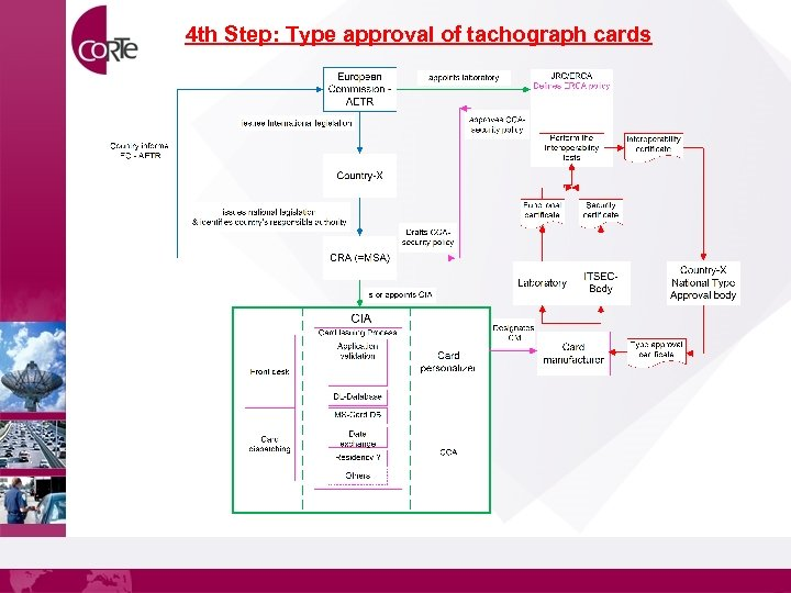 4 th Step: Type approval of tachograph cards