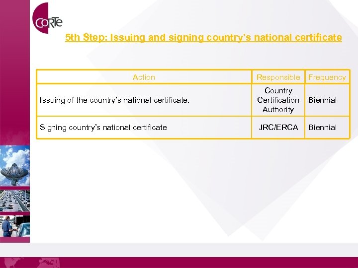 5 th Step: Issuing and signing country's national certificate Action Responsible Frequency Issuing of