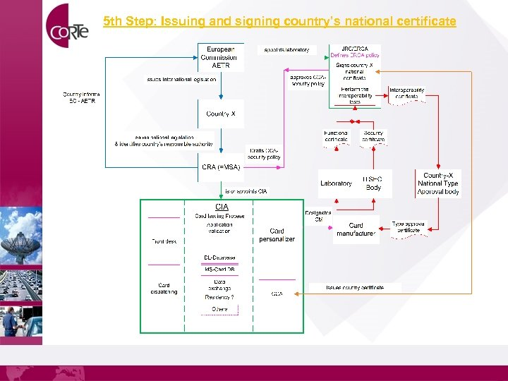 5 th Step: Issuing and signing country's national certificate