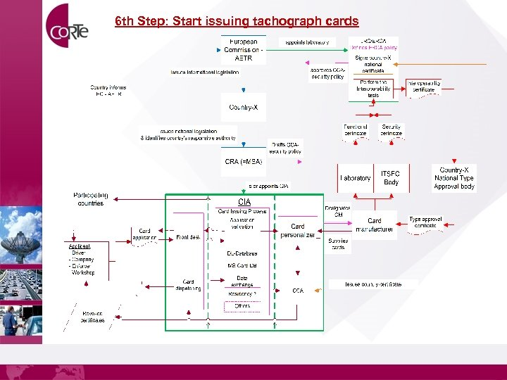 6 th Step: Start issuing tachograph cards
