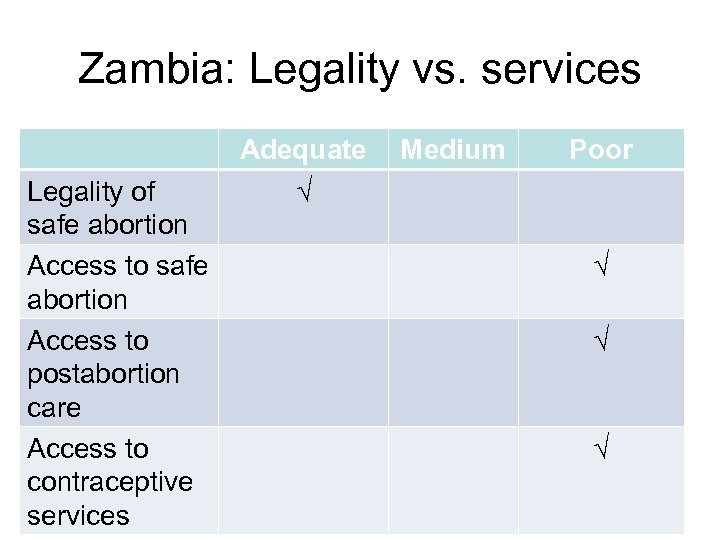 Zambia: Legality vs. services Legality of safe abortion Access to postabortion care Access to
