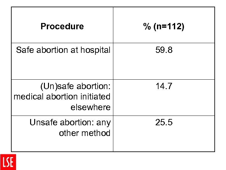 Procedure % (n=112) Safe abortion at hospital 59. 8 (Un)safe abortion: medical abortion initiated