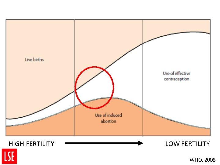 HIGH FERTILITY LOW FERTILITY WHO, 2008